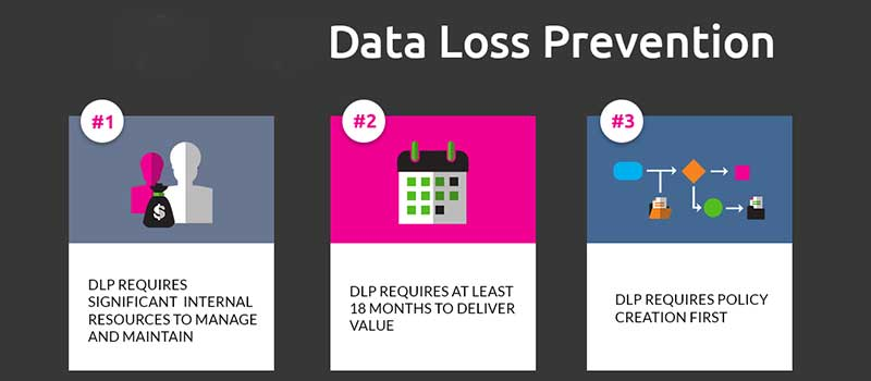 Data Loss Prevention | Backup Everything