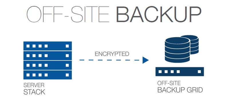 Offsite Backup | Backup Everything