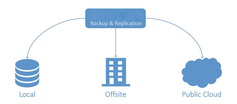 Backup & Replication | Backup Everything