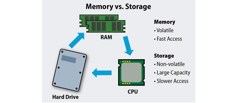 memory-vs-storage