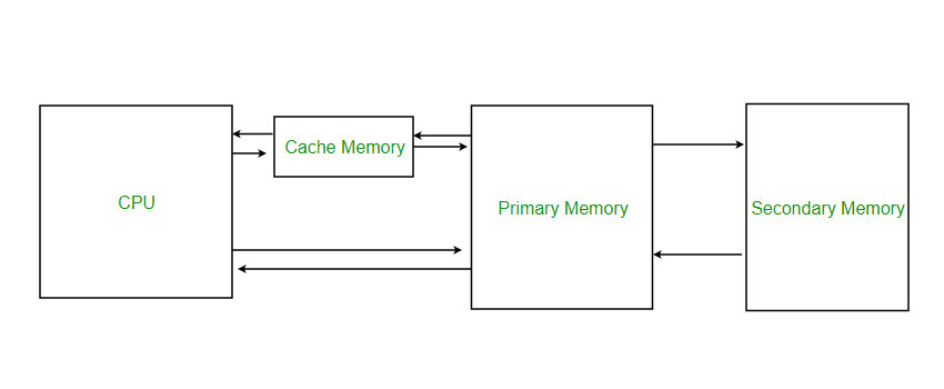 Memory storage | Backup Everything