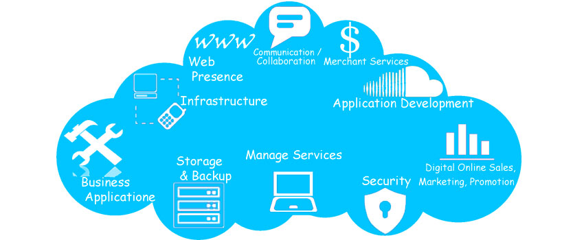 Cloud services providers |Backup everything