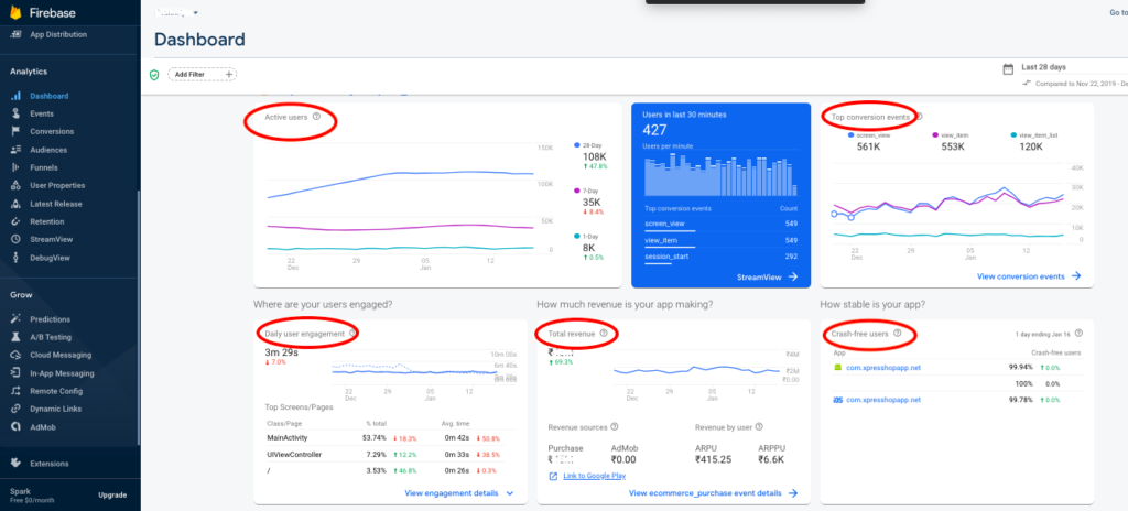 The image shows Firebase Analytics Dashboard