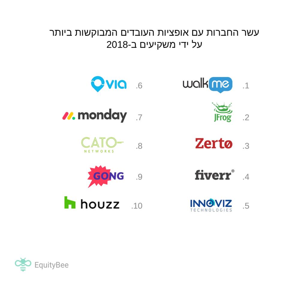דירוג עשר החברות עם אופציות העובדים המבוקשות ביותר על ידי משקיעים