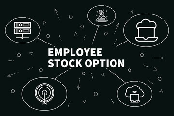 employee stock options guide part 2 - iso vs nso