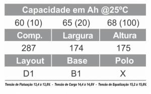 TUDOR - BATERIA ESTACIONARIA 12TE65 ESPECIFICAÇÃO