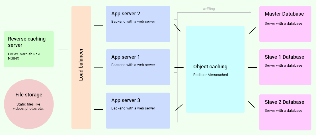 Introduction in highload: basic principles of building IT