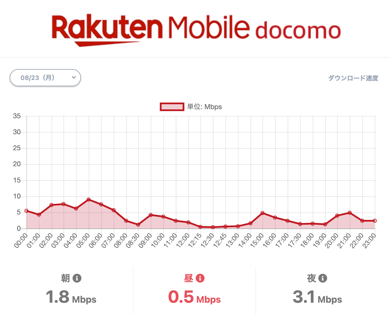 楽天モバイルの通信速度について