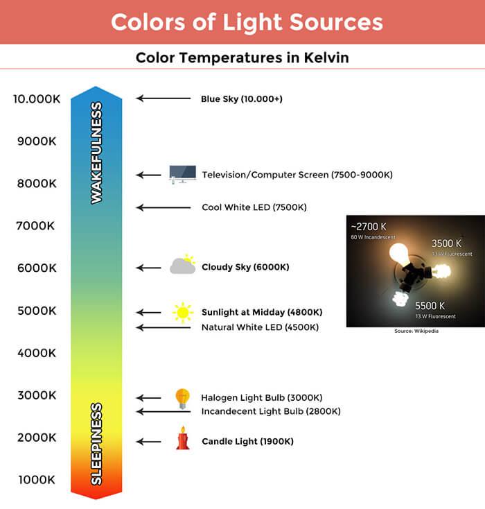 Vågenhed blåt lys LED belysning