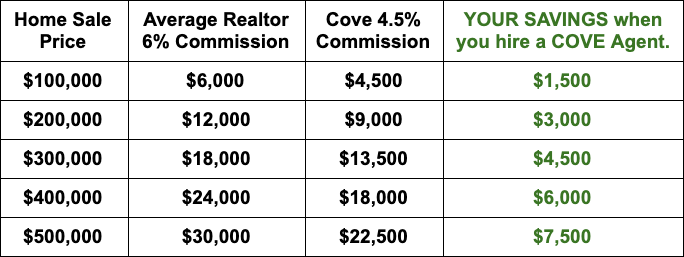 Cove Realtor Commission Rate Chart