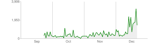 crawl-stats-kilobytes