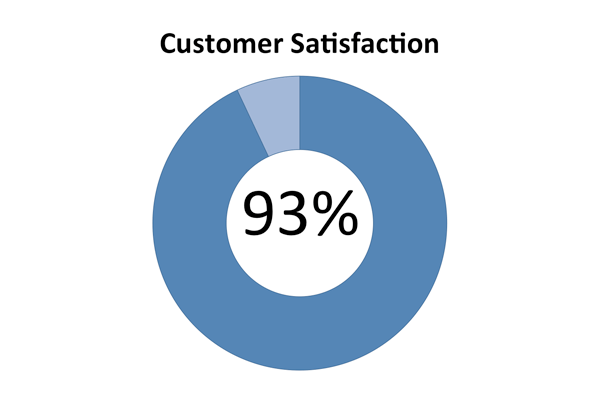 customer satisfaction in asheville nc
