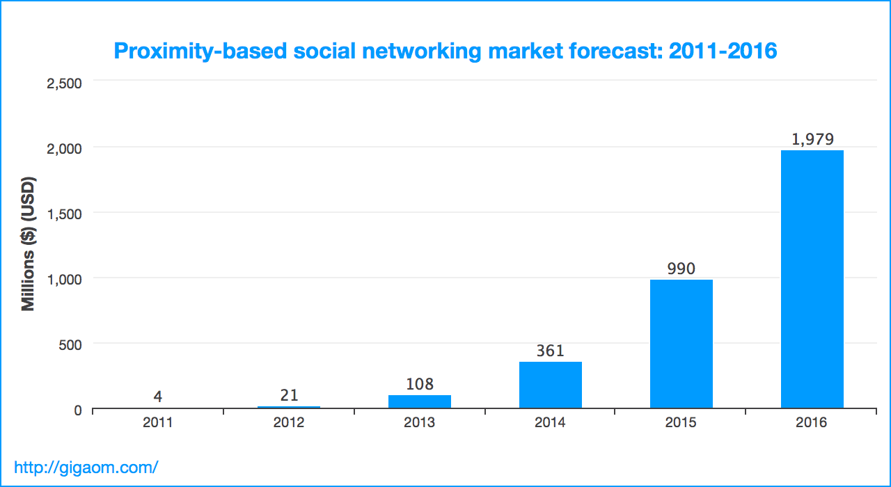 Proximity-based social networking market forecast: 2011-2016
