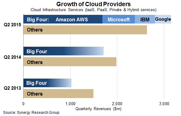 cloud leaders