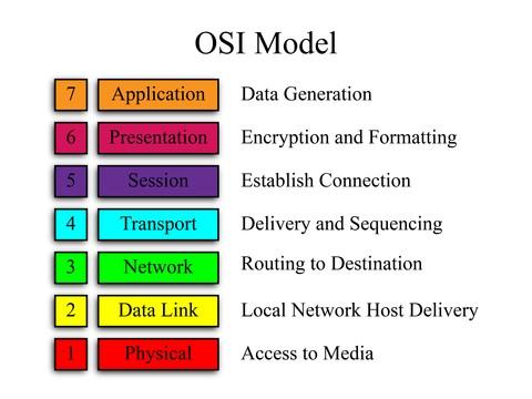 OSI_Model