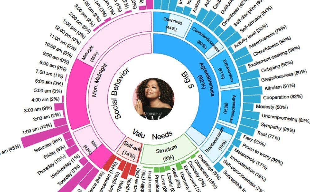 predicting-personality-traits-from-content-using-ibm-watson