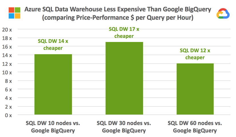 Data Warehouse in the Cloud Benchmark – Gigaom