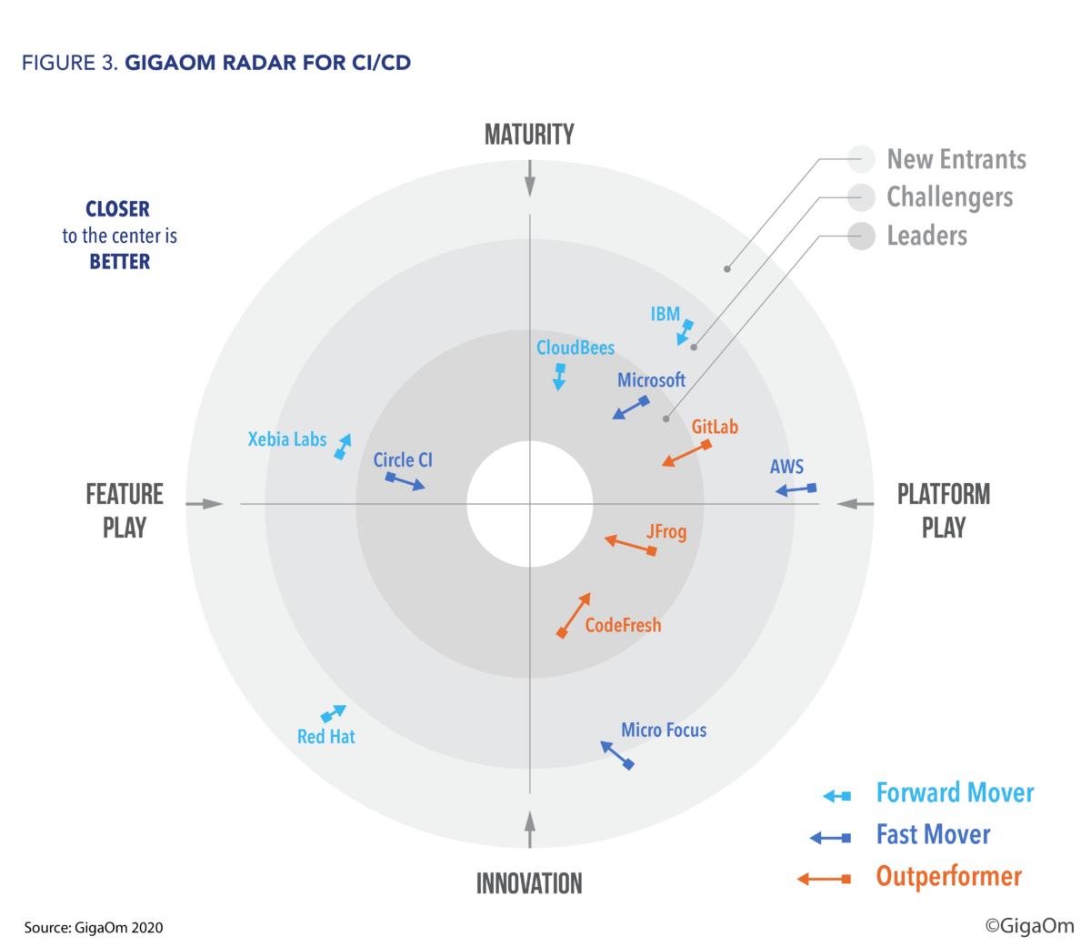 Radar for CICDv2_Fig 3