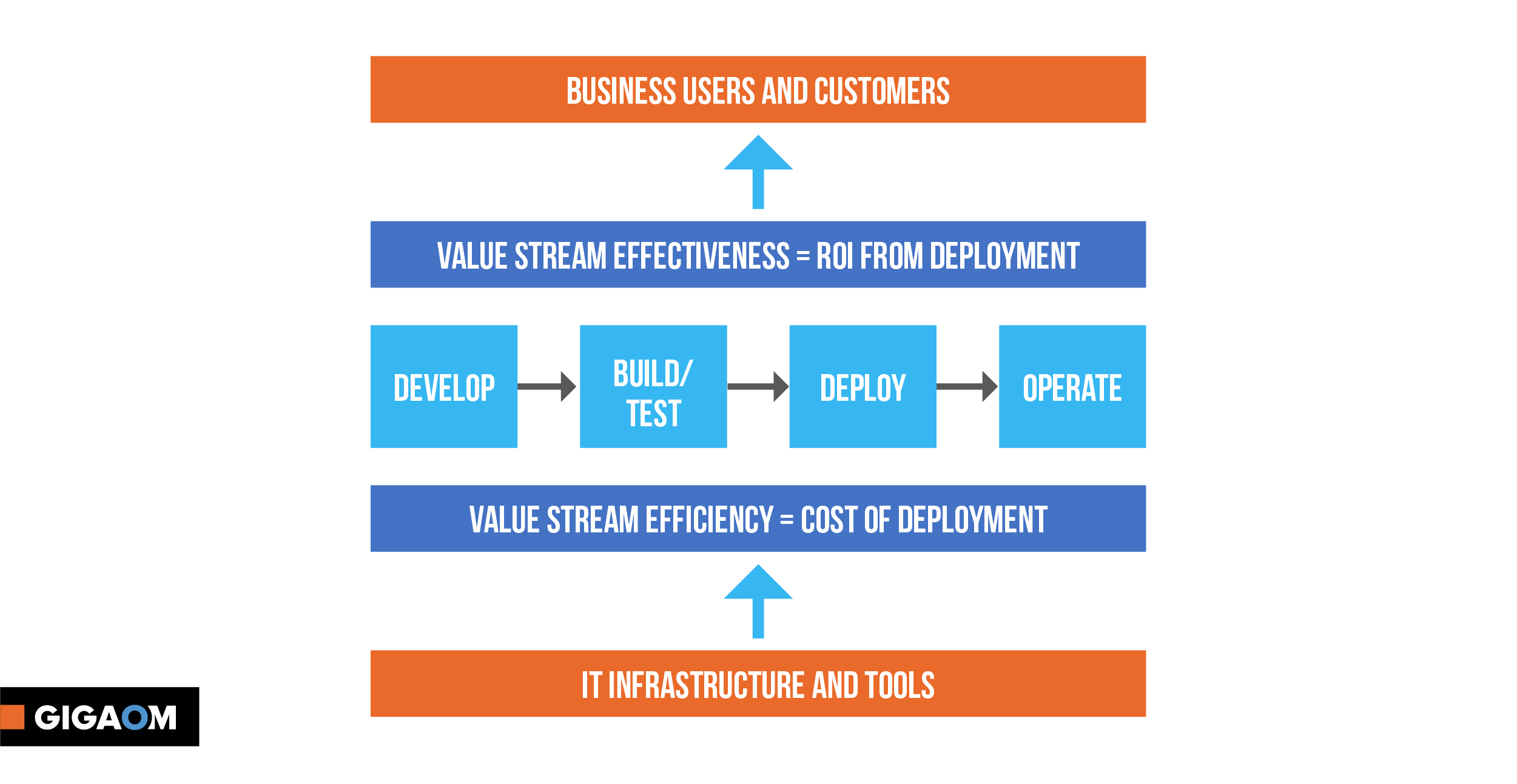 Why Should You Bother with Value Stream Management?