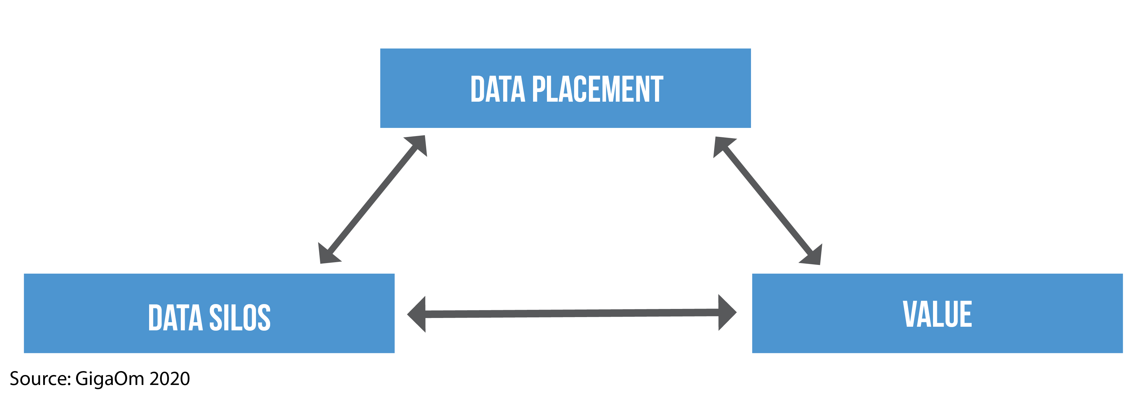 The Future of Unstructured Data Management – Gigaom