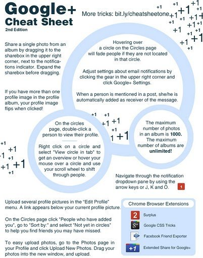 Have you received the Google Plus cheat sheet?