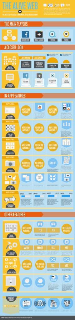 Video chat :Facebook vs Google plus vs Rounds.com [Infographics]