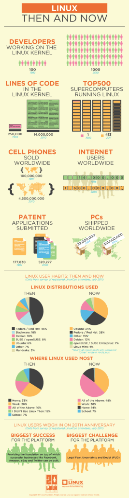 Linux completes 20 years and looking stronger than before.