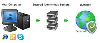 How to Surf the Web Anonymously ?