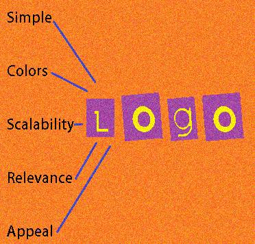 Tips for choosing a Logo Design
