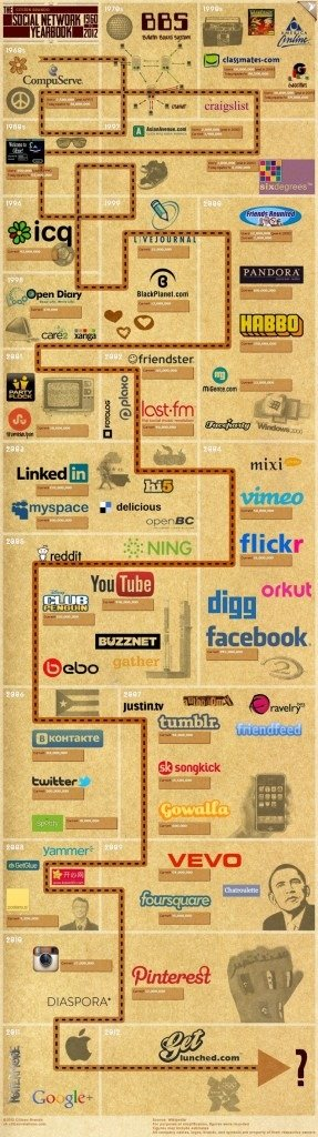 The Ultimate Timeline Of Social Networks [INFOGRAPHIC]