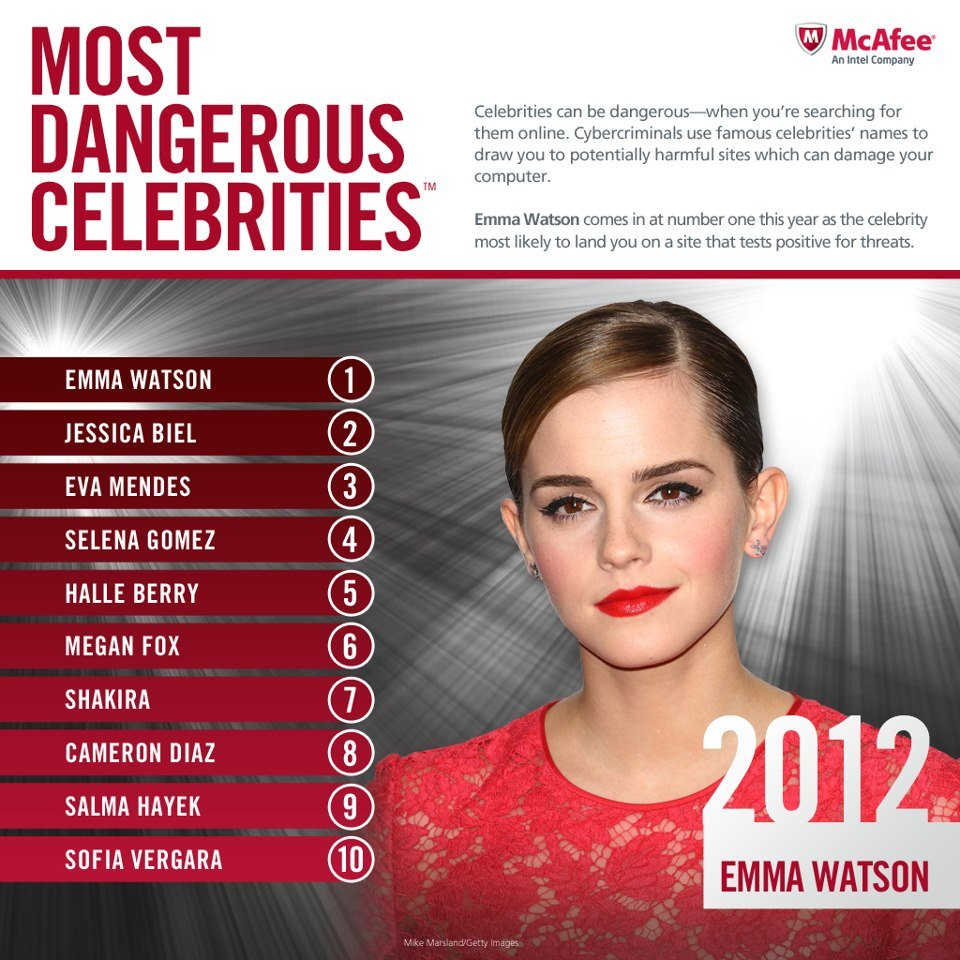 McAfee reports Emma Watson is 2012's Most Dangerous Celebrity.