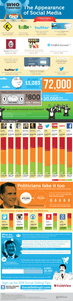Who tweeted ? The appearance of social media [Infographics]