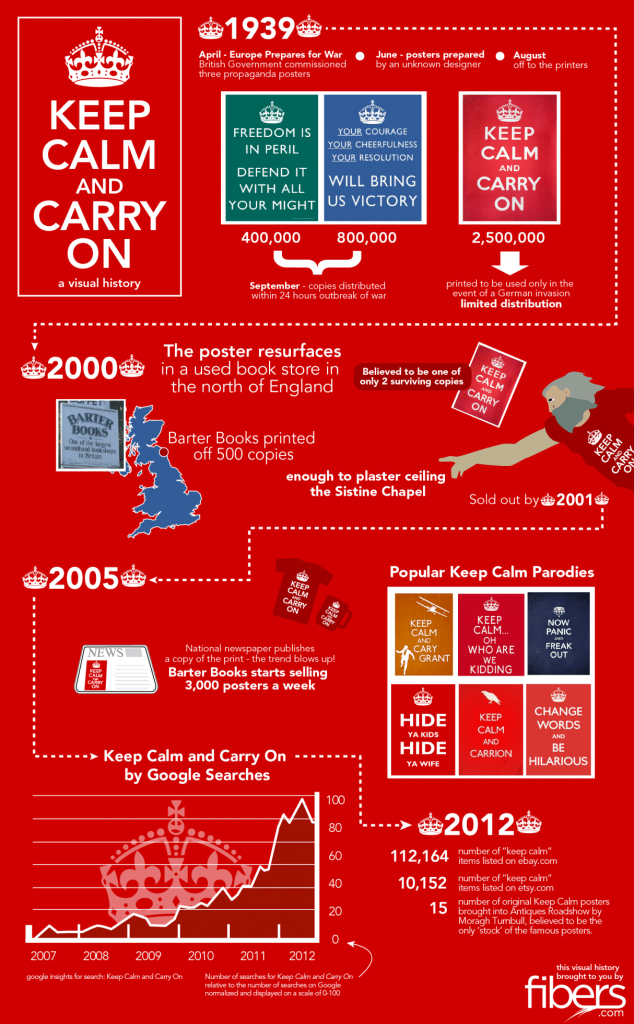 Keep Calm and Carry On [Infographics]
