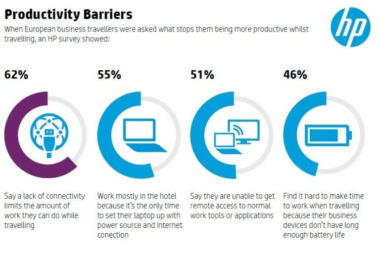 HP Survey Reports Business Travellers Rely on 'Just in Time' Working. [Infographic]