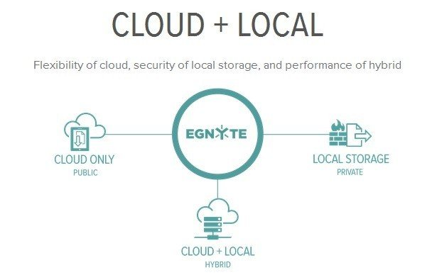 Egnyte adds PRISM Protection to its cloud service