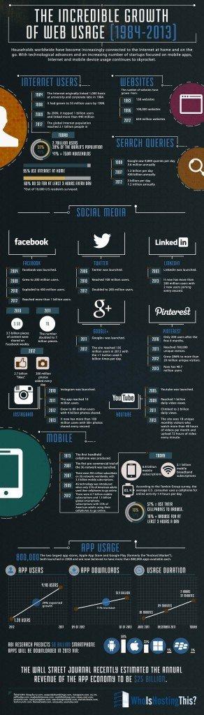 The Big Bang of the Web [Infographic]