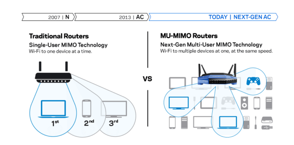 Linksys WRT3200 AC AC3200 MU-MIMO GIGABIT WI-FI Router Review