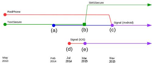 aplikacija za razmjenu signala