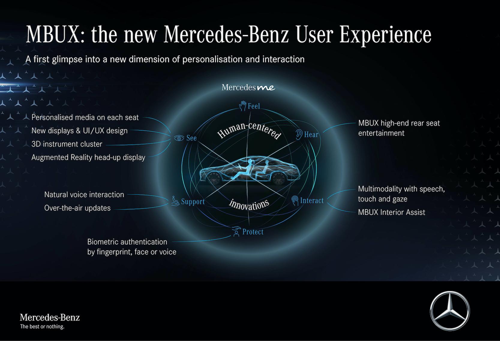"""Mød S-Klasse DIGITAL: """"Min MBUX"""" (Mercedes-Benz brugeroplevelse)"""