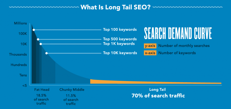 long tail keywords example