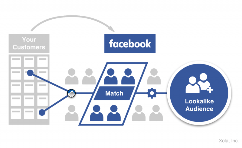 facebook advertising, lookalike retargeting