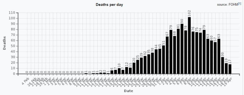 Testpositive Todesfälle in Schweden (FOHM/Wikipedia)