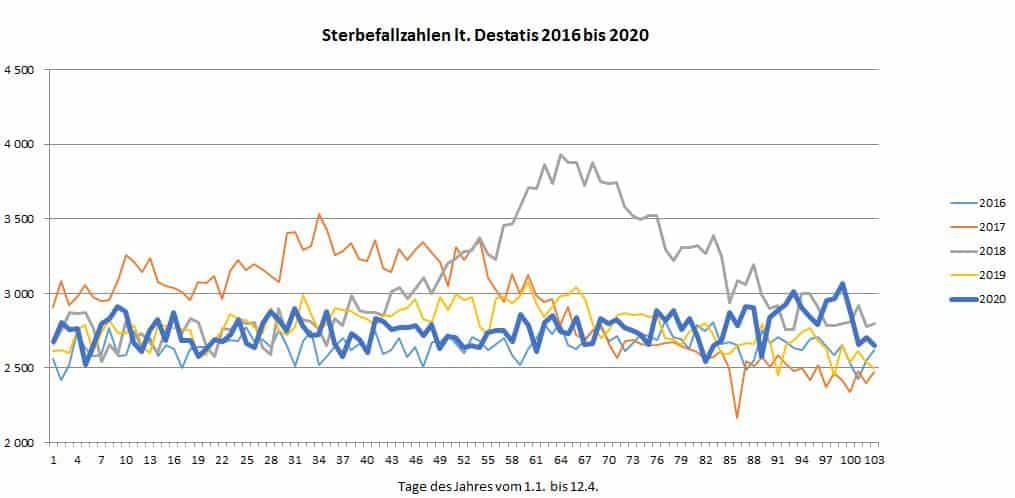 Sterbefallzahlen 2016 bis 2020 bis 12.04.2020