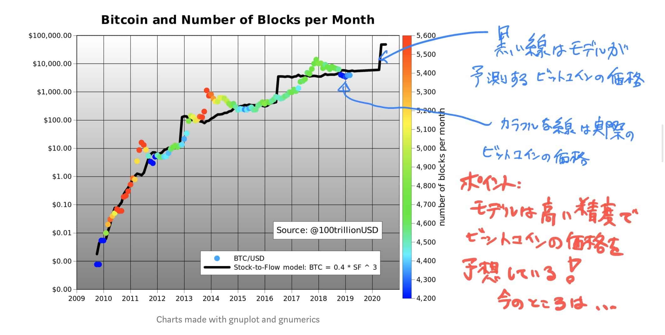 stock to flow graph price jp