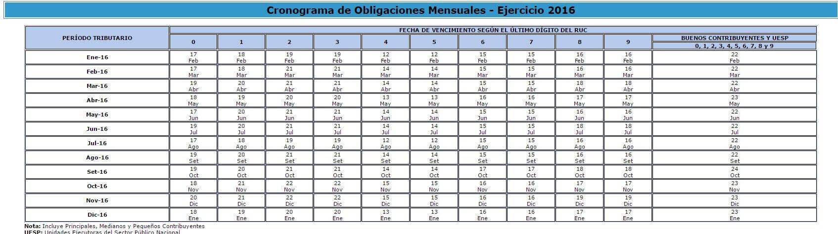Declaración de Impuestos Perú
