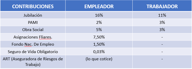 Leyes Laborales Argentina