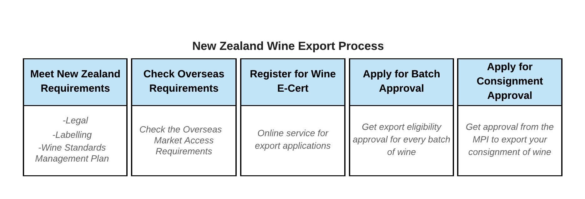 new zealand wine export pricess
