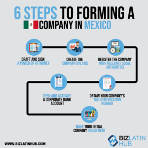 Infographic: 6 steps to forming an international business in Mexico