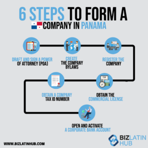 6 steps to form a company in Panama