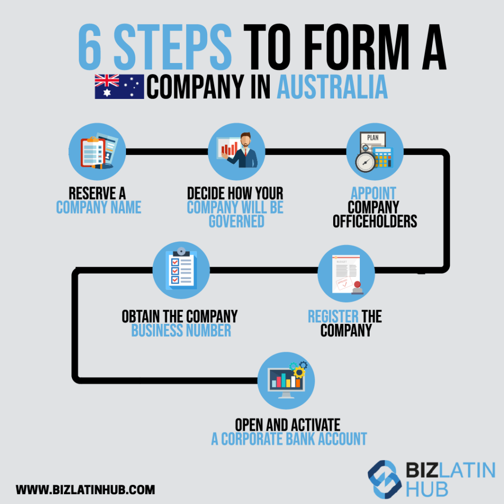 Infographic: steps to form a company in Australia